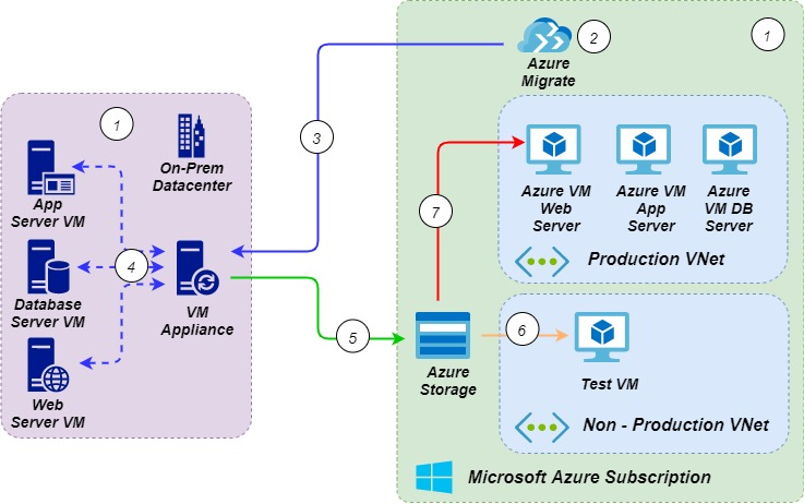 Azure Migrate workflow