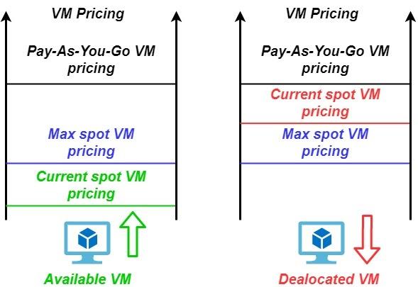 Azure Spot VM concept